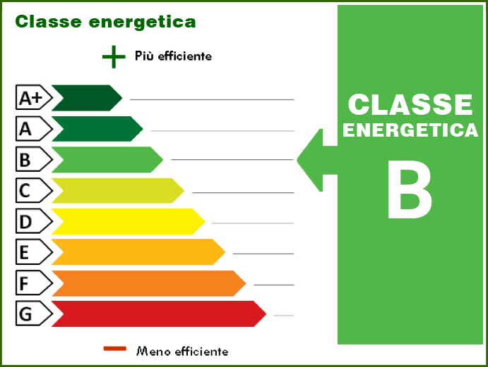 71.80 kWh/m² anno