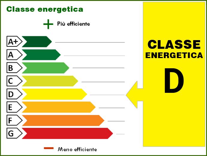 87.80 kWh/m² anno