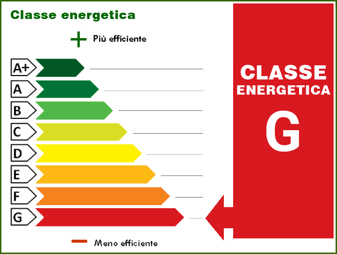 270.00 kWh/m² anno